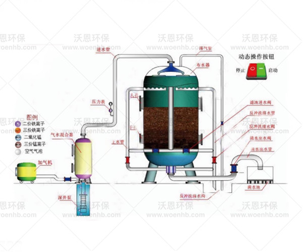 Automatic iron, manganese and fluoride removal equipment
